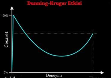Dunning-Kruger Etkisi Grafiği