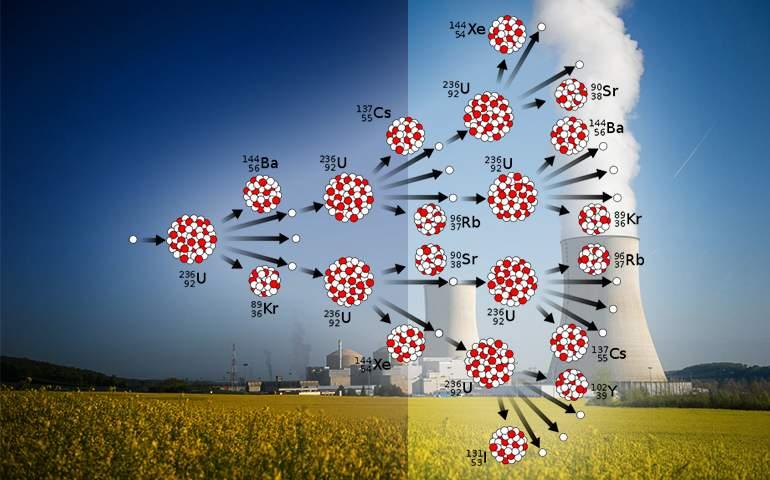 Nükleer fisyon zincirleme tepkisi ve nükleer enerji tesisi